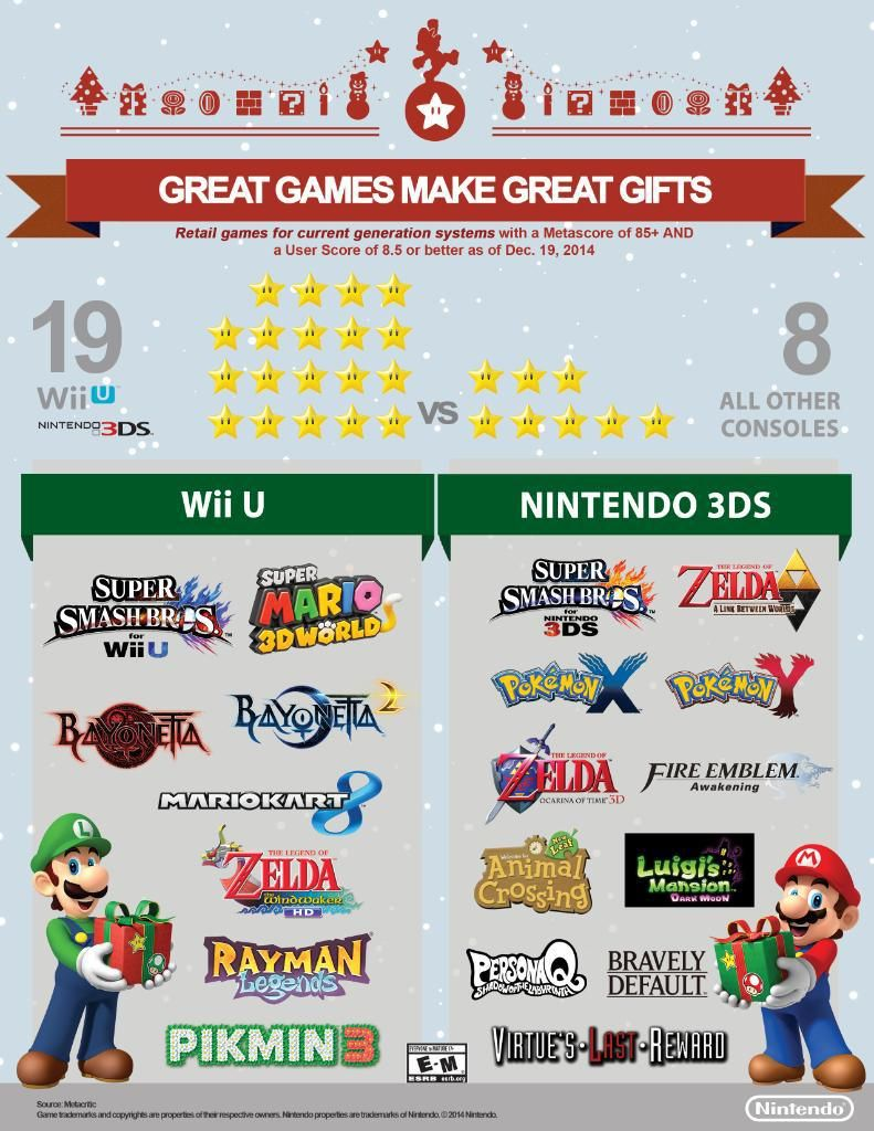 nintendo wii u metacritic