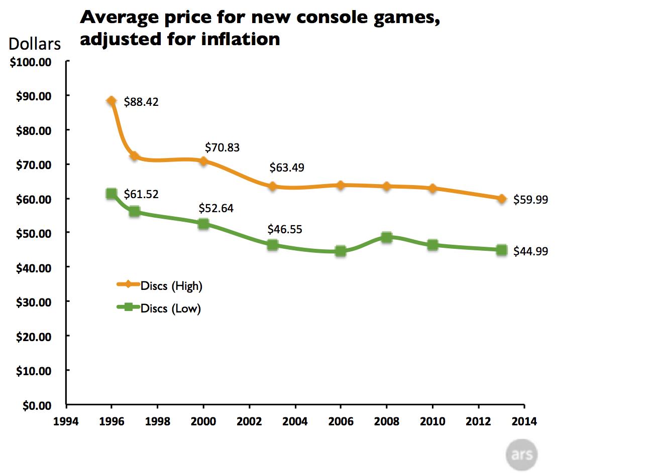 prezzo dei videogiochi grafico