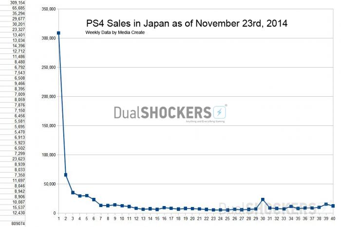 Vendite PlayStation 4 - Dualshockers