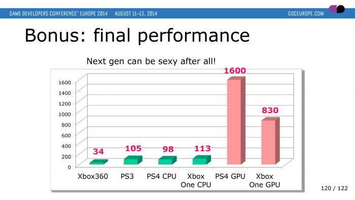 Ubisoft - Analisi prestazioni GPU - GDC