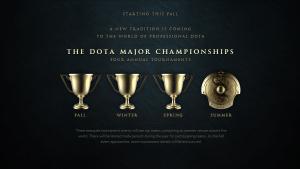 Dota Major Championship