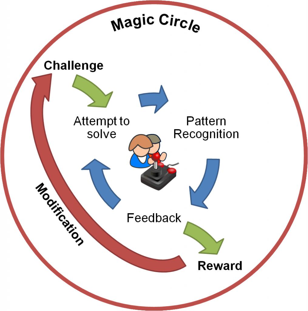 Reward Cycle