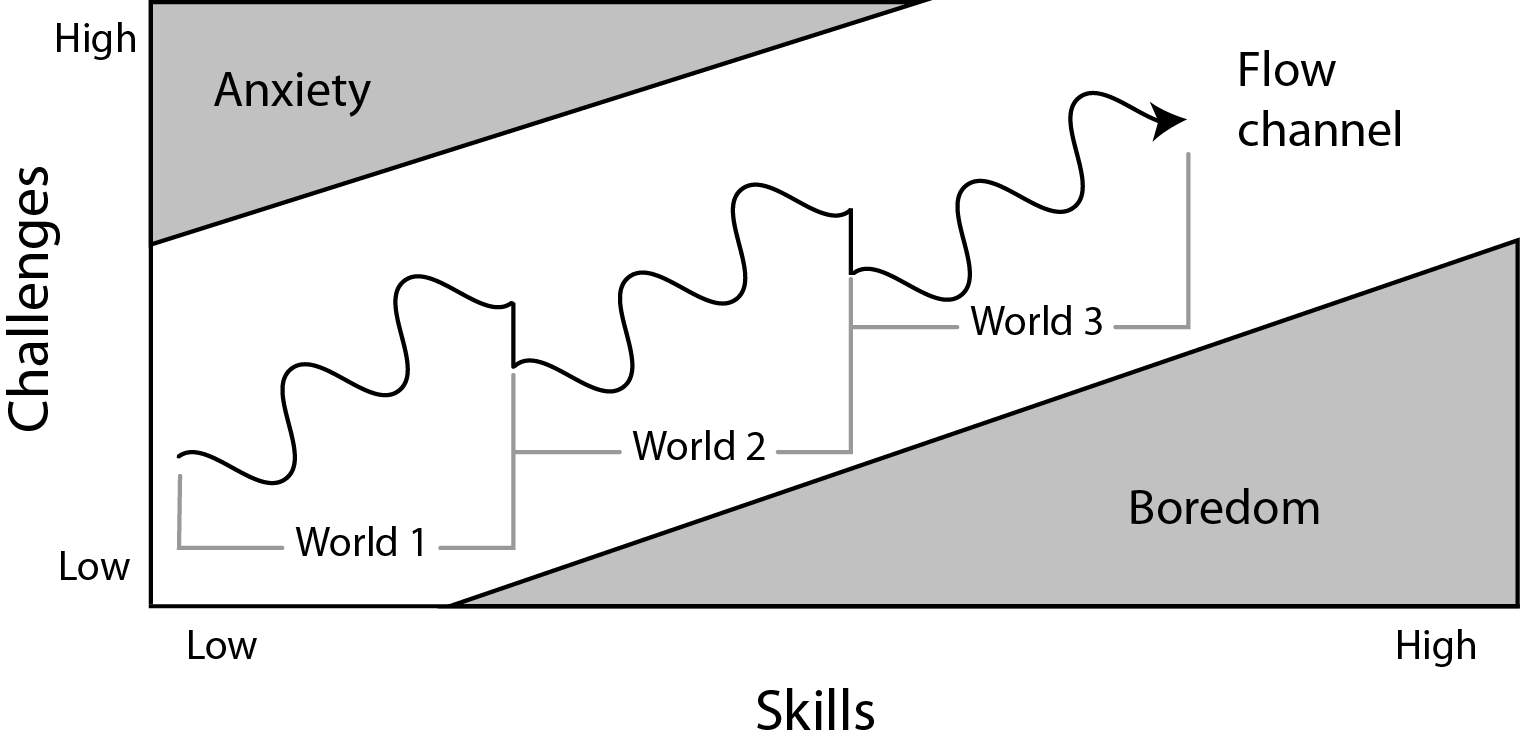 Grafico che mostra uno dei principi cardine del game design, la Flow Channel Theory, ovvero lo stato mentale che mantiene il giocatore impegnato in una attività.