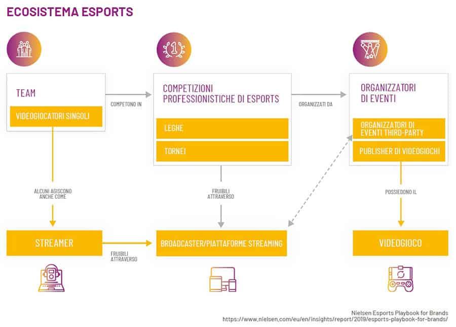 AESVI italia Guida esports
