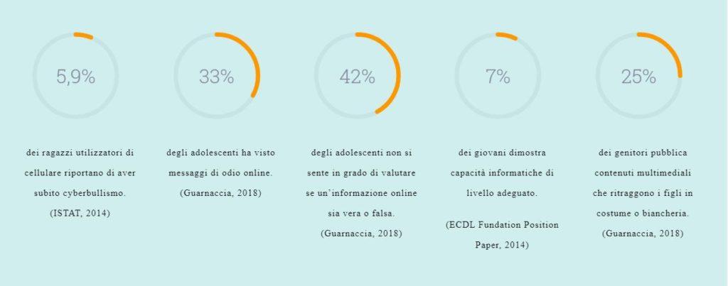 digitabilis alfabetizzazione digitale