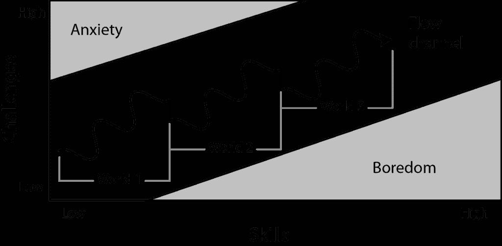 Grafico che mostra come, in accordo con la Flow Theory dei videogiochi, aumenta la difficoltà all'aumentare delle skill raggiunte.