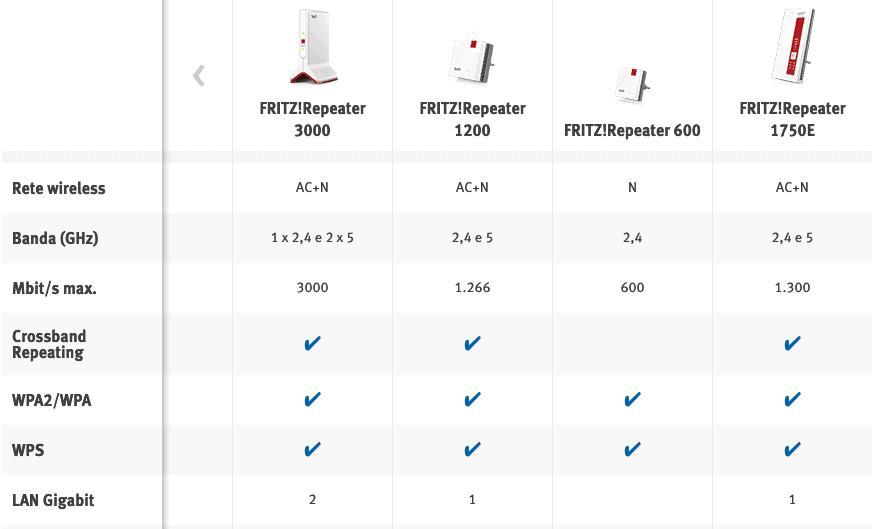 FRITZ!Repeater 3000 recensione comparatativa