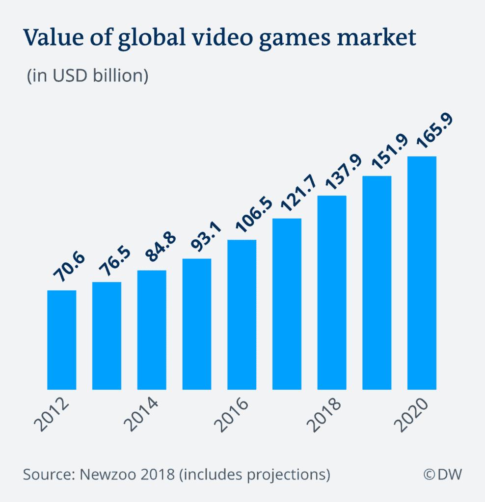Perché non esiste un sindacato dei videogiochi?