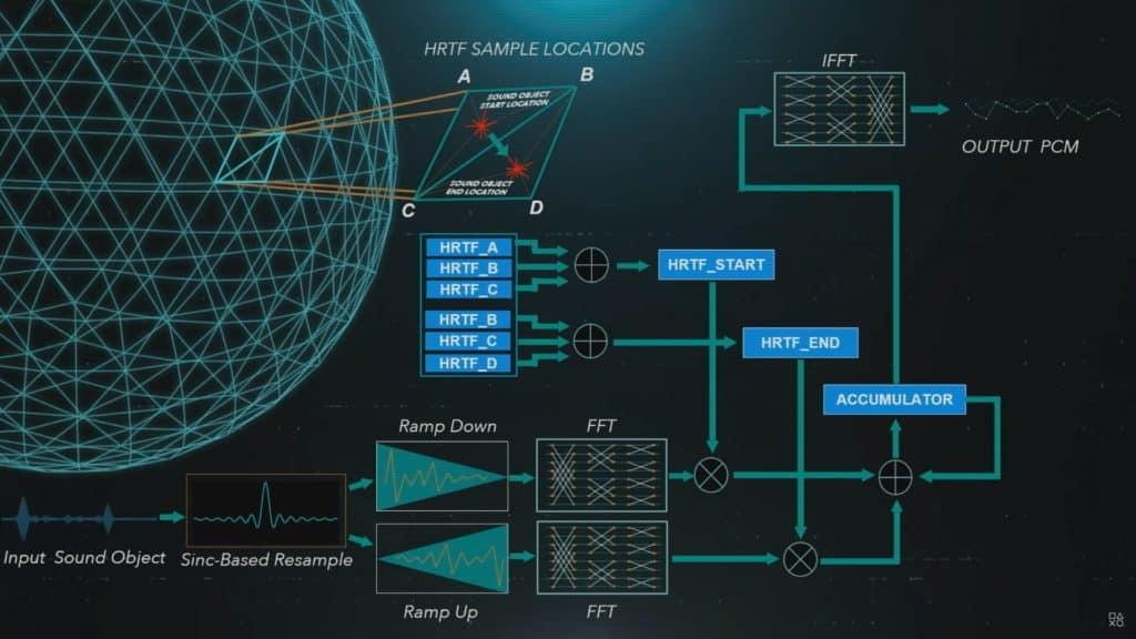 PS5 architettura audio