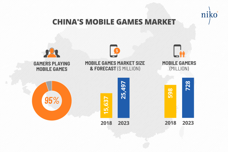 Statistiche sul mercato videoludico cinese mobile