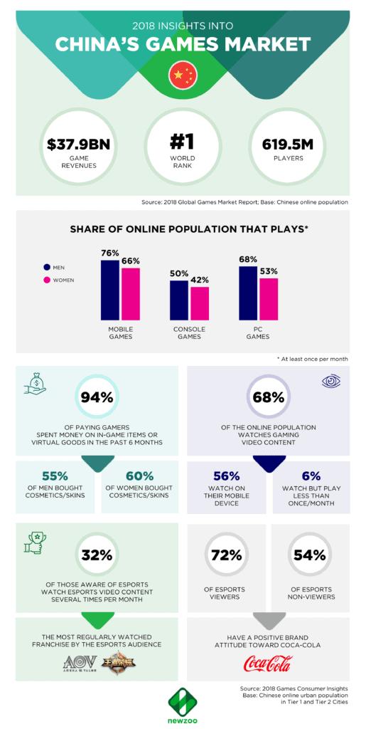 Statistiche del 2018 sul mercato videoludico cinese