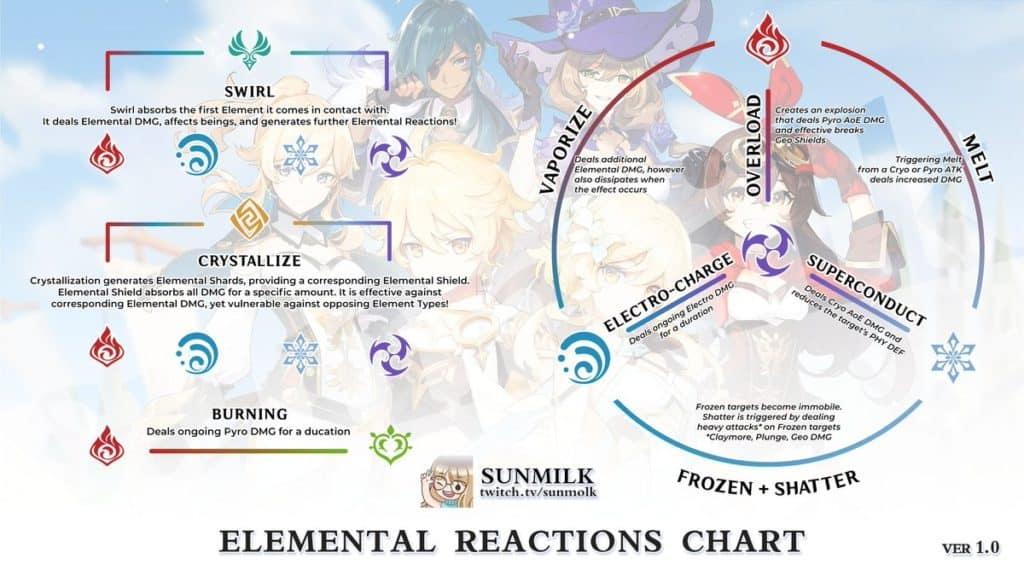 Uno schema di tutte le Elemental Reaction di Genshin Impact