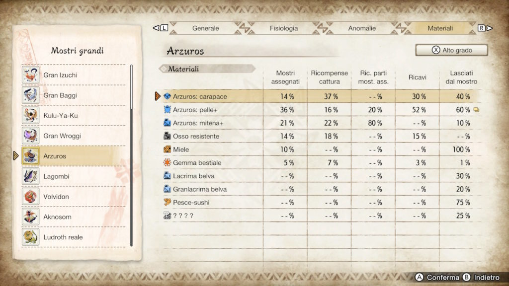 Materiali di alto grado dell'Arzuros