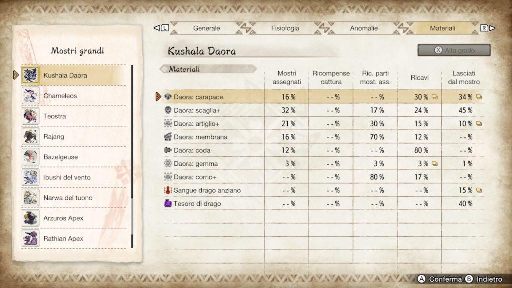 Tutti i materiali del Kushala Daora