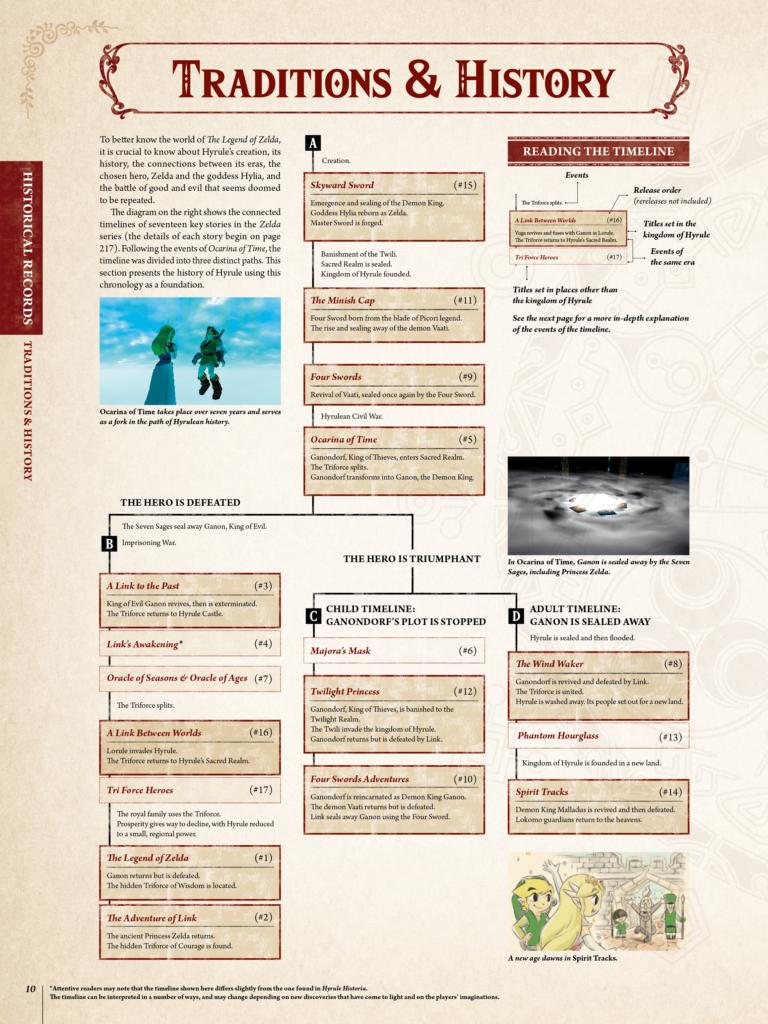 La timeline di The Legend of Zelda con tutta la cronologia