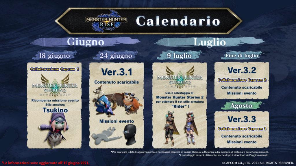 La roadmap della versione 3.1